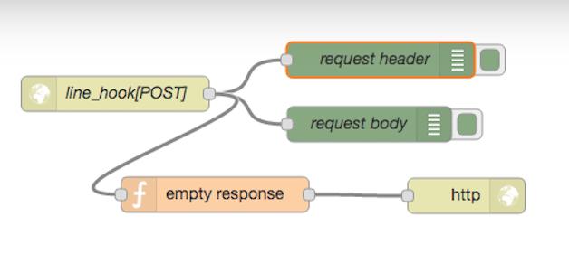 Node-REDでWebサーバを作る方法を説明する図