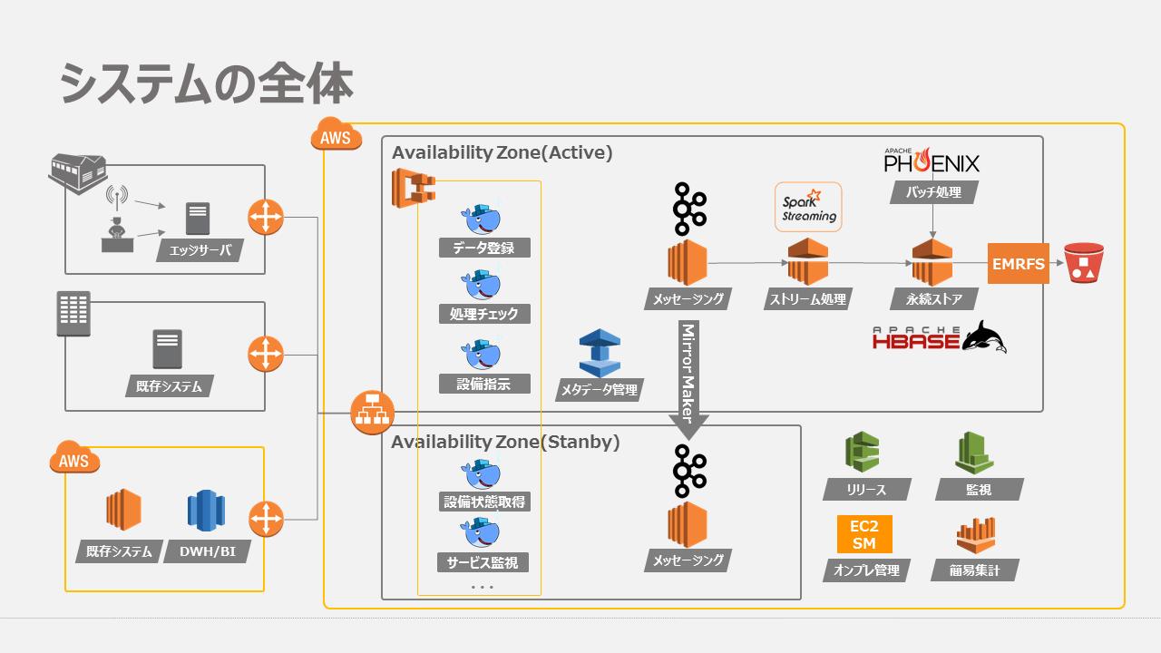 今回構築したシステムの全体像、詳細図