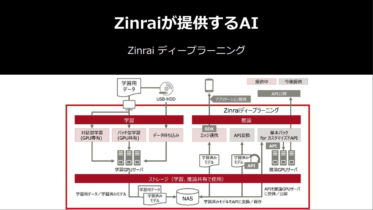 Zinraiディープラーニングの構造