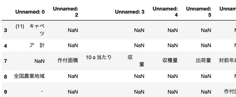 Empty 'DataFrame': no numeric data to plotの対処について