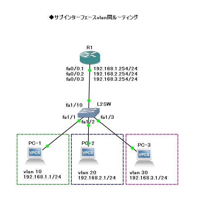ネットワーク - サブインターフェースのvlan間通信ができない|teratail