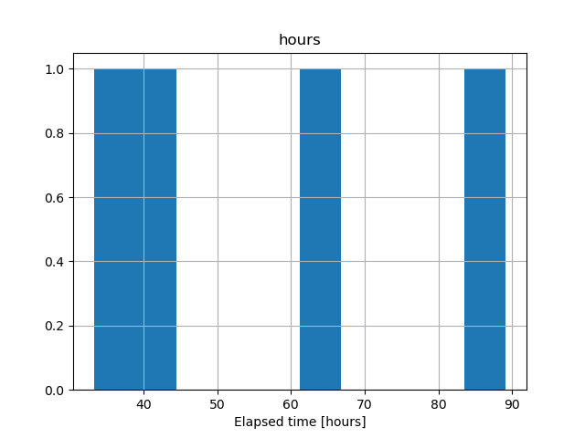 timedelta型のヒストグラム化