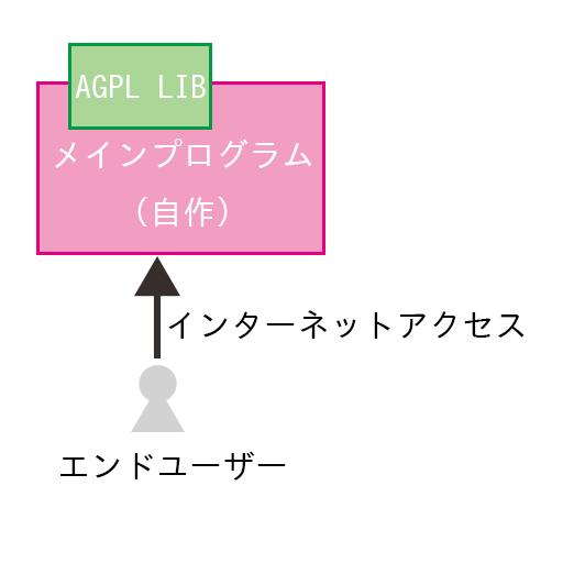 ![AGPL公開対象
